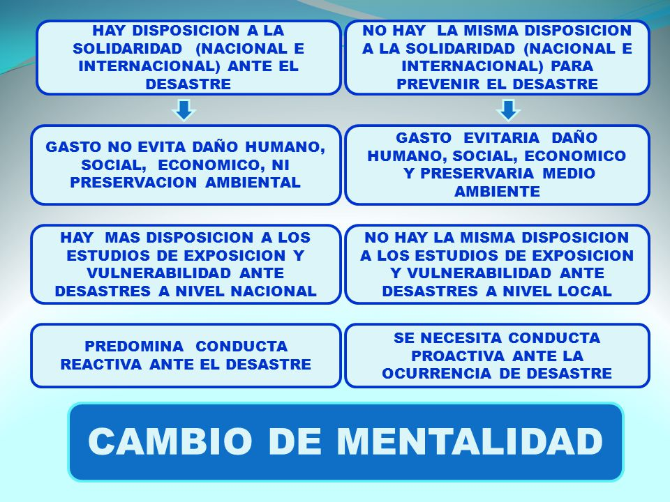 HAY DISPOSICION A LA SOLIDARIDAD (NACIONAL E INTERNACIONAL) ANTE EL DESASTRE NO HAY LA MISMA DISPOSICION A LA SOLIDARIDAD (NACIONAL E INTERNACIONAL) PARA PREVENIR EL DESASTRE HAY MAS DISPOSICION A LOS ESTUDIOS DE EXPOSICION Y VULNERABILIDAD ANTE DESASTRES A NIVEL NACIONAL NO HAY LA MISMA DISPOSICION A LOS ESTUDIOS DE EXPOSICION Y VULNERABILIDAD ANTE DESASTRES A NIVEL LOCAL GASTO NO EVITA DAÑO HUMANO, SOCIAL, ECONOMICO, NI PRESERVACION AMBIENTAL GASTO EVITARIA DAÑO HUMANO, SOCIAL, ECONOMICO Y PRESERVARIA MEDIO AMBIENTE PREDOMINA CONDUCTA REACTIVA ANTE EL DESASTRE SE NECESITA CONDUCTA PROACTIVA ANTE LA OCURRENCIA DE DESASTRE CAMBIO DE MENTALIDAD