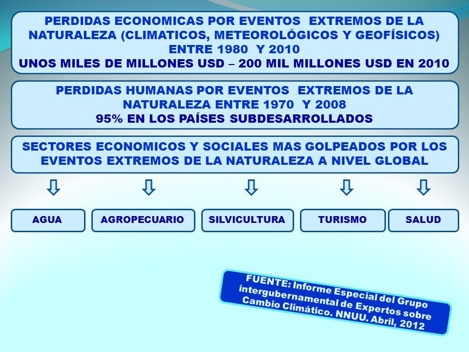 PERDIDAS ECONOMICAS POR EVENTOS EXTREMOS DE LA NATURALEZA (CLIMATICOS, METEOROLÓGICOS Y GEOFÍSICOS) ENTRE 1980 Y 2010 UNOS MILES DE MILLONES USD – 200 MIL MILLONES USD EN 2010 PERDIDAS HUMANAS POR EVENTOS EXTREMOS DE LA NATURALEZA ENTRE 1970 Y 2008 95% EN LOS PAÍSES SUBDESARROLLADOS SECTORES ECONOMICOS Y SOCIALES MAS GOLPEADOS POR LOS EVENTOS EXTREMOS DE LA NATURALEZA A NIVEL GLOBAL AGUAAGROPECUARIOSILVICULTURATURISMOSALUD FUENTE: Informe Especial del Grupo intergubernamental de Expertos sobre Cambio Climático.