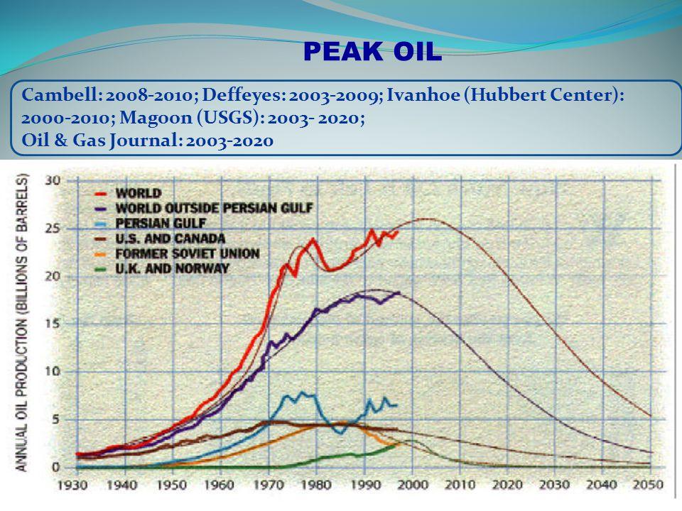 PEAK OIL Cambell: 2008-2010; Deffeyes: 2003-2009; Ivanhoe (Hubbert Center): 2000-2010; Magoon (USGS): 2003- 2020; Oil & Gas Journal: 2003-2020