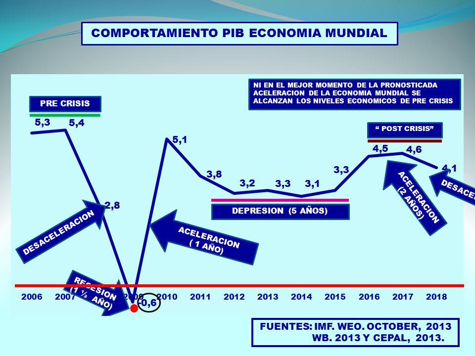 FUENTES: IMF. WEO. OCTOBER, 2013 WB. 2013 Y CEPAL, 2013.