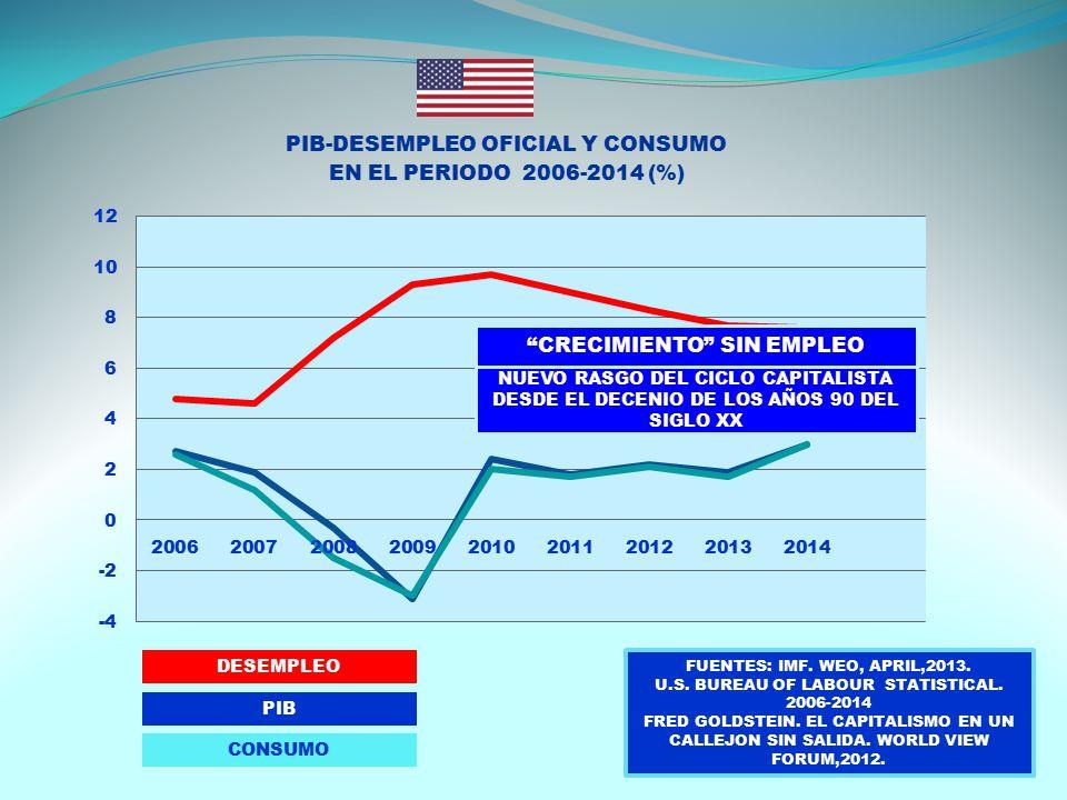 DESEMPLEO PIB CONSUMO FUENTES: IMF. WEO, APRIL,2013.