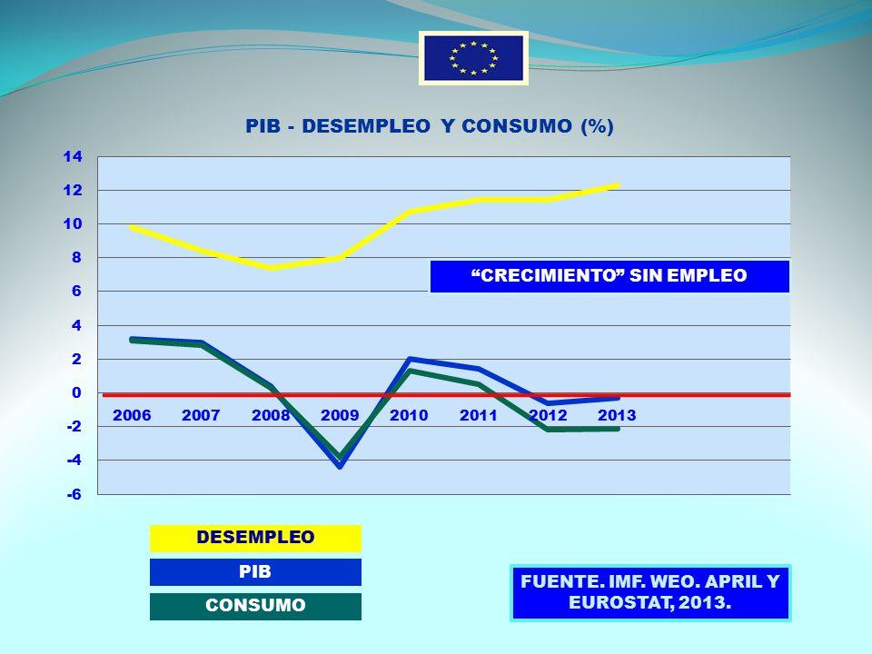 DESEMPLEO PIB CONSUMO FUENTE. IMF. WEO. APRIL Y EUROSTAT, 2013.