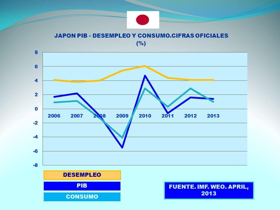 DESEMPLEO PIB CONSUMO FUENTE. IMF. WEO. APRIL, 2013