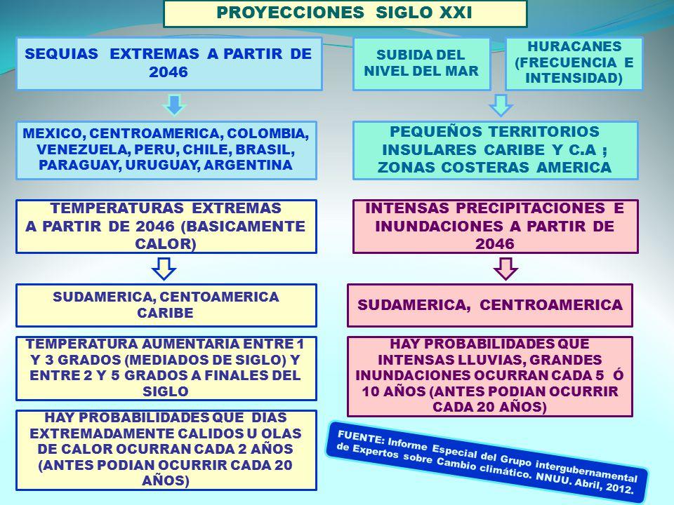SEQUIAS EXTREMAS A PARTIR DE 2046 MEXICO, CENTROAMERICA, COLOMBIA, VENEZUELA, PERU, CHILE, BRASIL, PARAGUAY, URUGUAY, ARGENTINA SUBIDA DEL NIVEL DEL MAR PEQUEÑOS TERRITORIOS INSULARES CARIBE Y C.A ; ZONAS COSTERAS AMERICA INTENSAS PRECIPITACIONES E INUNDACIONES A PARTIR DE 2046 SUDAMERICA, CENTROAMERICA TEMPERATURAS EXTREMAS A PARTIR DE 2046 (BASICAMENTE CALOR) SUDAMERICA, CENTOAMERICA CARIBE HAY PROBABILIDADES QUE DIAS EXTREMADAMENTE CALIDOS U OLAS DE CALOR OCURRAN CADA 2 AÑOS (ANTES PODIAN OCURRIR CADA 20 AÑOS) TEMPERATURA AUMENTARIA ENTRE 1 Y 3 GRADOS (MEDIADOS DE SIGLO) Y ENTRE 2 Y 5 GRADOS A FINALES DEL SIGLO PROYECCIONES SIGLO XXI HAY PROBABILIDADES QUE INTENSAS LLUVIAS, GRANDES INUNDACIONES OCURRAN CADA 5 Ó 10 AÑOS (ANTES PODIAN OCURRIR CADA 20 AÑOS) FUENTE: Informe Especial del Grupo intergubernamental de Expertos sobre Cambio climático.