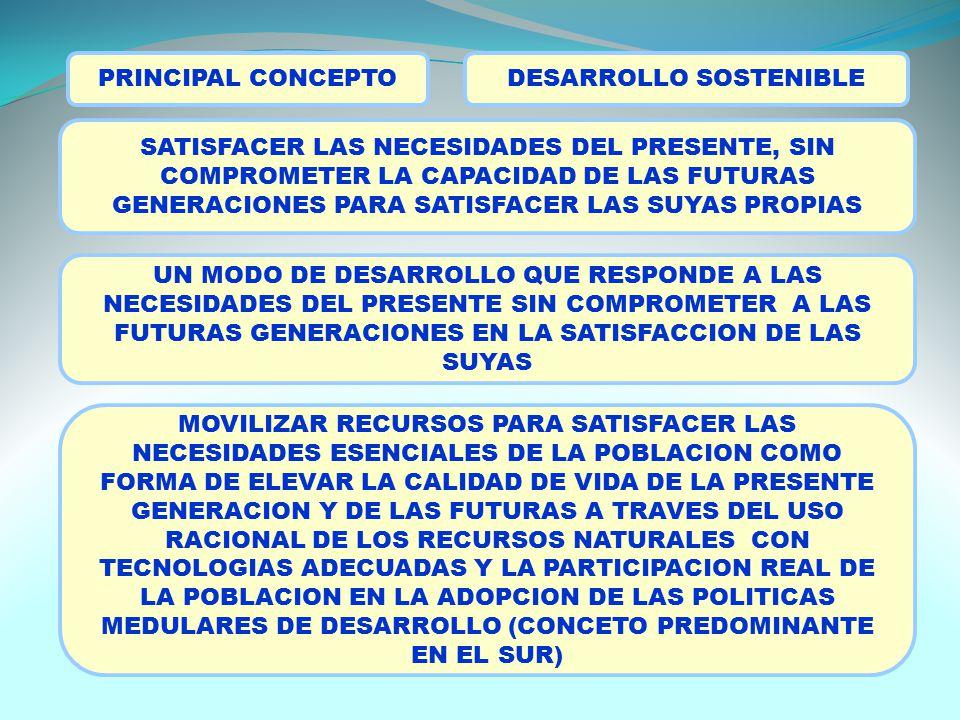 PRINCIPAL CONCEPTO SATISFACER LAS NECESIDADES DEL PRESENTE, SIN COMPROMETER LA CAPACIDAD DE LAS FUTURAS GENERACIONES PARA SATISFACER LAS SUYAS PROPIAS UN MODO DE DESARROLLO QUE RESPONDE A LAS NECESIDADES DEL PRESENTE SIN COMPROMETER A LAS FUTURAS GENERACIONES EN LA SATISFACCION DE LAS SUYAS MOVILIZAR RECURSOS PARA SATISFACER LAS NECESIDADES ESENCIALES DE LA POBLACION COMO FORMA DE ELEVAR LA CALIDAD DE VIDA DE LA PRESENTE GENERACION Y DE LAS FUTURAS A TRAVES DEL USO RACIONAL DE LOS RECURSOS NATURALES CON TECNOLOGIAS ADECUADAS Y LA PARTICIPACION REAL DE LA POBLACION EN LA ADOPCION DE LAS POLITICAS MEDULARES DE DESARROLLO (CONCETO PREDOMINANTE EN EL SUR) DESARROLLO SOSTENIBLE