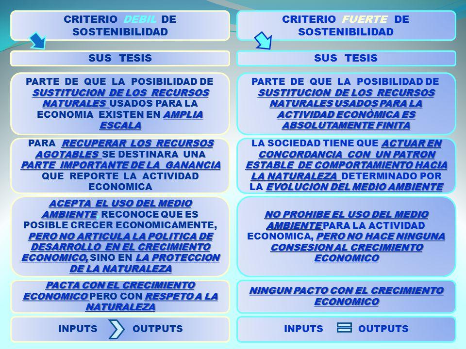CRITERIO DEBIL DE SOSTENIBILIDAD CRITERIO FUERTE DE SOSTENIBILIDAD SUSTITUCION DE LOS RECURSOS NATURALES AMPLIA ESCALA PARTE DE QUE LA POSIBILIDAD DE SUSTITUCION DE LOS RECURSOS NATURALES USADOS PARA LA ECONOMIA EXISTEN EN AMPLIA ESCALA RECUPERAR LOS RECURSOS AGOTABLES PARTE IMPORTANTE DE LA GANANCIA PARA RECUPERAR LOS RECURSOS AGOTABLES SE DESTINARA UNA PARTE IMPORTANTE DE LA GANANCIA QUE REPORTE LA ACTIVIDAD ECONOMICA SUS TESIS ACEPTA EL USO DEL MEDIO AMBIENTE PERO NO ARTICULA LA POLITICA DE DESARROLLO EN EL CRECIMIENTO ECONOMICO,LA PROTECCION DE LA NATURALEZA ACEPTA EL USO DEL MEDIO AMBIENTE, RECONOCE QUE ES POSIBLE CRECER ECONOMICAMENTE, PERO NO ARTICULA LA POLITICA DE DESARROLLO EN EL CRECIMIENTO ECONOMICO, SINO EN LA PROTECCION DE LA NATURALEZA INPUTS OUTPUTS PACTA CON EL CRECIMIENTO ECONOMICO PERO CON R RR RESPETO A LA NATURALEZA SUS TESIS SUSTITUCION DE LOS RECURSOS NATURALES USADOS PARA LA ACTIVIDAD ECONÒMICA ES ABSOLUTAMENTE FINITA PARTE DE QUE LA POSIBILIDAD DE SUSTITUCION DE LOS RECURSOS NATURALES USADOS PARA LA ACTIVIDAD ECONÒMICA ES ABSOLUTAMENTE FINITA ACTUAR EN CONCORDANCIA CON UN PATRON ESTABLE DE COMPORTAMIENTO HACIA LA NATURALEZA EVOLUCION DEL MEDIO AMBIENTE LA SOCIEDAD TIENE QUE ACTUAR EN CONCORDANCIA CON UN PATRON ESTABLE DE COMPORTAMIENTO HACIA LA NATURALEZA DETERMINADO POR LA EVOLUCION DEL MEDIO AMBIENTE NO PROHIBE EL USO DEL MEDIO AMBIENTE PERO NO HACE NINGUNA CONSESION AL CRECIMIENTO ECONOMICO NO PROHIBE EL USO DEL MEDIO AMBIENTE PARA LA ACTIVIDAD ECONOMICA, PERO NO HACE NINGUNA CONSESION AL CRECIMIENTO ECONOMICO NINGUN PACTO CON EL CRECIMIENTO ECONOMICO INPUTS OUTPUTS