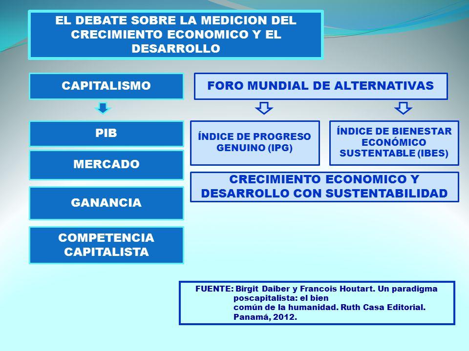 EL DEBATE SOBRE LA MEDICION DEL CRECIMIENTO ECONOMICO Y EL DESARROLLO CAPITALISMO PIB MERCADO GANANCIA COMPETENCIA CAPITALISTA FORO MUNDIAL DE ALTERNATIVAS ÍNDICE DE PROGRESO GENUINO (IPG) ÍNDICE DE BIENESTAR ECONÓMICO SUSTENTABLE (IBES) CRECIMIENTO ECONOMICO Y DESARROLLO CON SUSTENTABILIDAD FUENTE: Birgit Daiber y Francois Houtart.