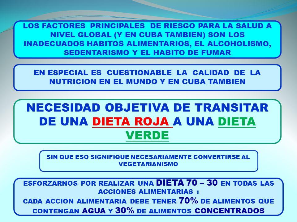 LOS FACTORES PRINCIPALES DE RIESGO PARA LA SALUD A NIVEL GLOBAL (Y EN CUBA TAMBIEN) SON LOS INADECUADOS HABITOS ALIMENTARIOS, EL ALCOHOLISMO, SEDENTARISMO Y EL HABITO DE FUMAR NECESIDAD OBJETIVA DE TRANSITAR DE UNA DIETA ROJA A UNA DIETA VERDE EN ESPECIAL ES CUESTIONABLE LA CALIDAD DE LA NUTRICION EN EL MUNDO Y EN CUBA TAMBIEN SIN QUE ESO SIGNIFIQUE NECESARIAMENTE CONVERTIRSE AL VEGETARIANISMO ESFORZARNOS POR REALIZAR UNA DIETA 70 – 30 EN TODAS LAS ACCIONES ALIMENTARIAS : CADA ACCION ALIMENTARIA DEBE TENER 70% DE ALIMENTOS QUE CONTENGAN AGUA Y 30% DE ALIMENTOS CONCENTRADOS