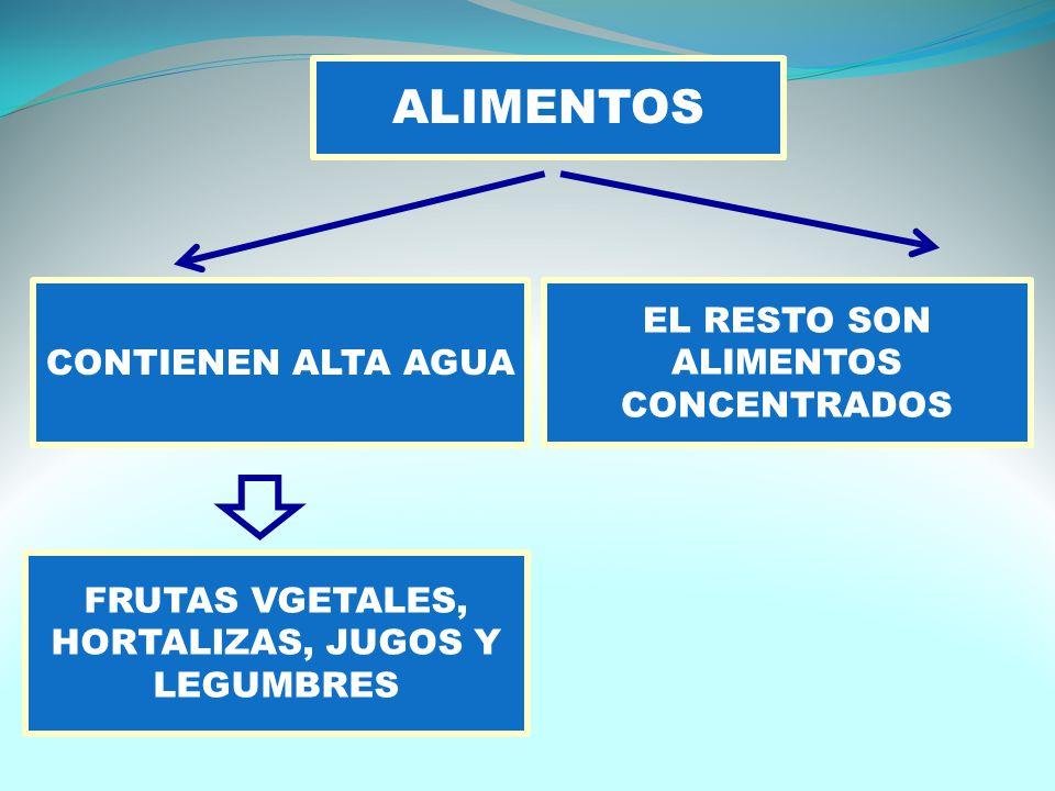 ALIMENTOS CONTIENEN ALTA AGUA FRUTAS VGETALES, HORTALIZAS, JUGOS Y LEGUMBRES EL RESTO SON ALIMENTOS CONCENTRADOS