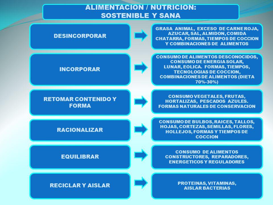 ALIMENTACION / NUTRICION: SOSTENIBLE Y SANA DESINCORPORAR INCORPORAR RETOMAR CONTENIDO Y FORMA RACIONALIZAR EQUILIBRAR RECICLAR Y AISLAR CONSUMO DE ALIMENTOS DESCONOCIDOS, CONSUMO DE ENERGIA SOLAR, LUNAR, EOLICA.