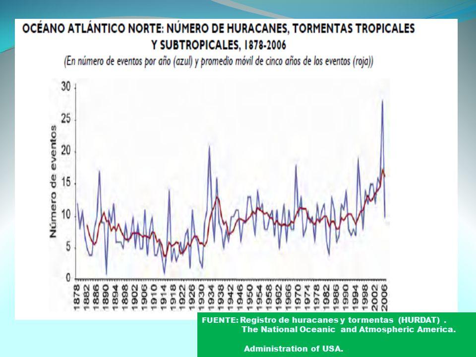 FUENTE: Registro de huracanes y tormentas (HURDAT).
