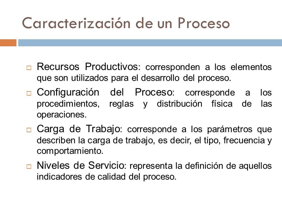 Caracterización de un Proceso  Recursos Productivos : corresponden a los elementos que son utilizados para el desarrollo del proceso.
