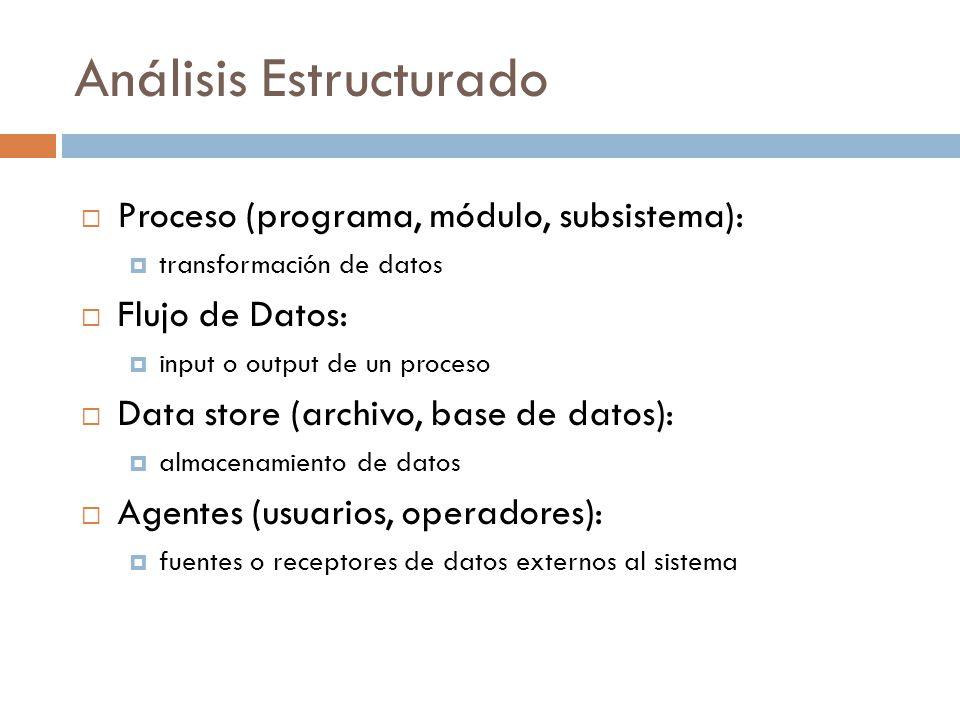  Proceso (programa, módulo, subsistema):  transformación de datos  Flujo de Datos:  input o output de un proceso  Data store (archivo, base de datos):  almacenamiento de datos  Agentes (usuarios, operadores):  fuentes o receptores de datos externos al sistema Análisis Estructurado