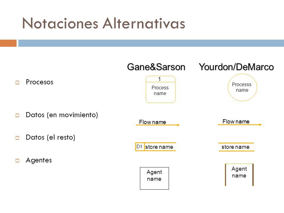  Procesos  Datos (en movimiento)  Datos (el resto)  Agentes Gane&SarsonYourdon/DeMarco Processs name 1 Process name Flow name D1 store name Agent name Agent name Notaciones Alternativas