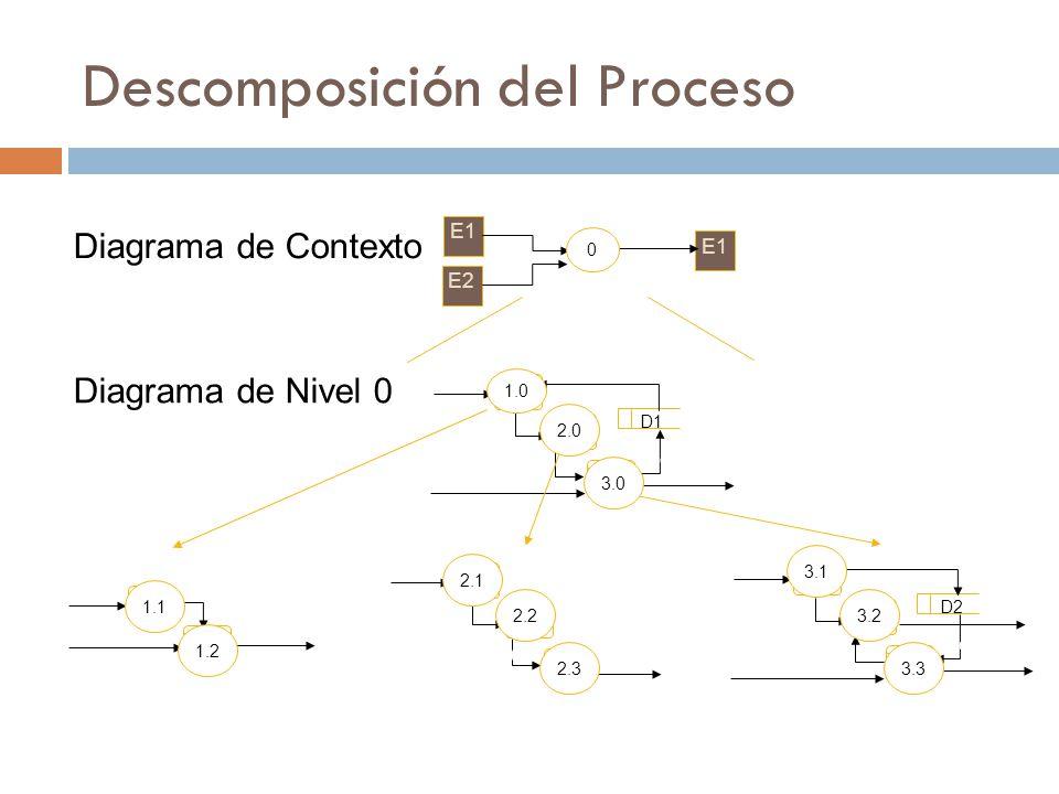 E1 E2 E1 d1 d2 d3 1.0 2.0 3.0 d1 d2 d3 D1 d4 d5 d6 d7 1.1 1.2 d1 d4 d7 d8 2.1 2.2 2.3 d4 d5 d9 d10 3.1 3.2 3.3 d5 d2 d3 D2 d11 d13 d12 d6 Diagrama de Contexto Diagrama de Nivel 0 Descomposición del Proceso 3.3 3.0 2.0 1.0 0 2.3 2.2 2.1 1.2 1.1 3.2 3.1