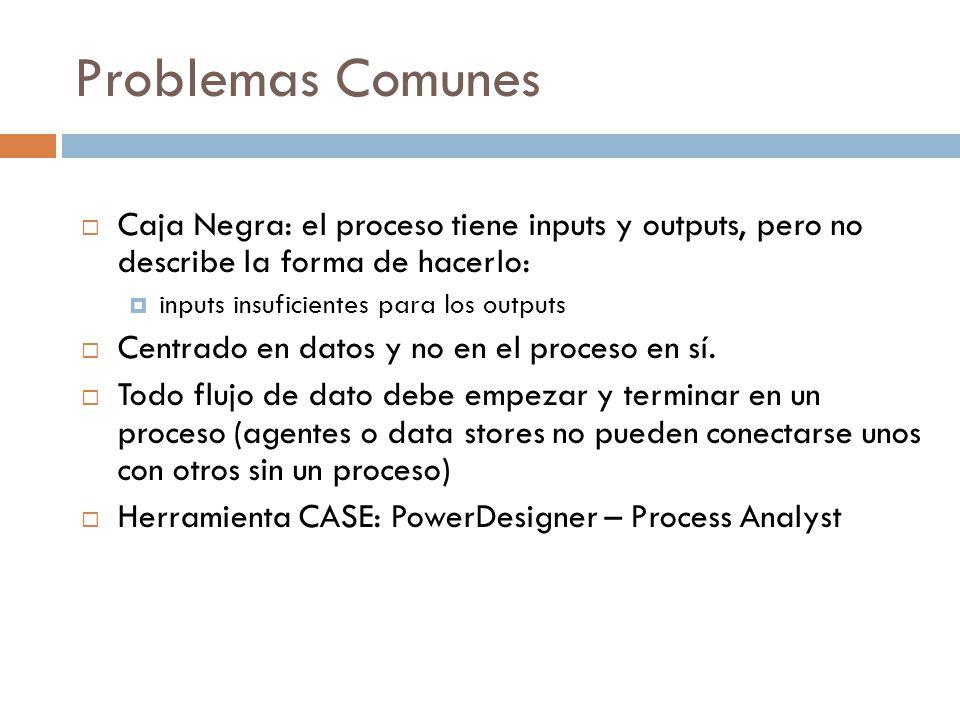  Caja Negra: el proceso tiene inputs y outputs, pero no describe la forma de hacerlo:  inputs insuficientes para los outputs  Centrado en datos y no en el proceso en sí.