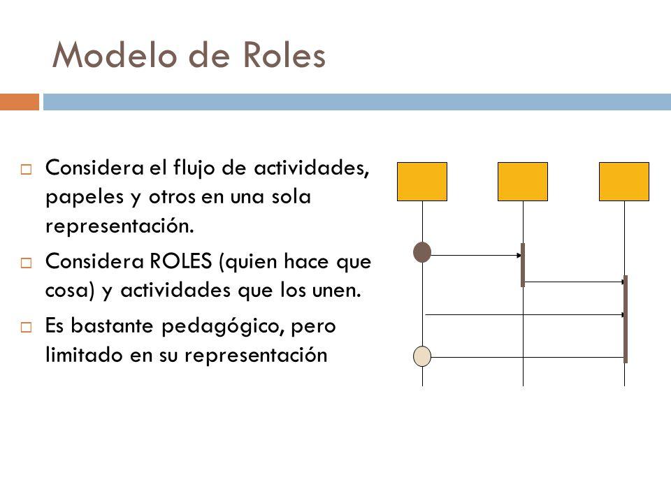 Modelo de Roles  Considera el flujo de actividades, papeles y otros en una sola representación.