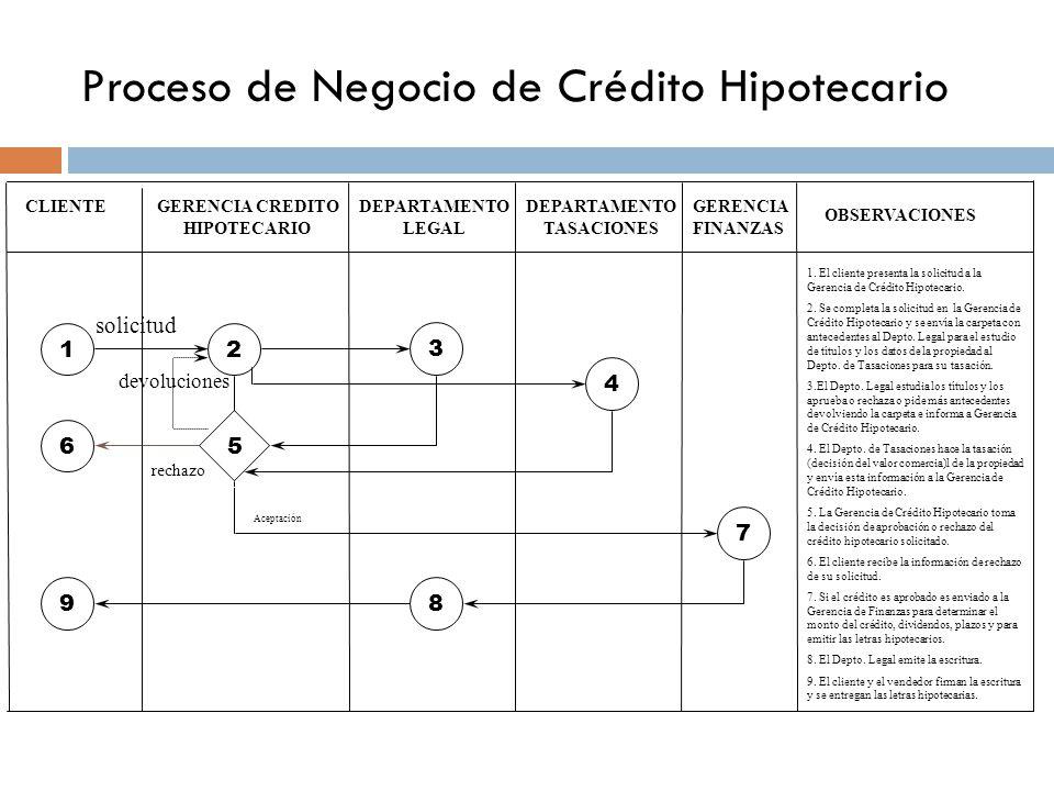 CLIENTEGERENCIA CREDITO HIPOTECARIO DEPARTAMENTO LEGAL DEPARTAMENTO TASACIONES GERENCIA FINANZAS OBSERVACIONES 1 6 2 3 4 7 89 1.