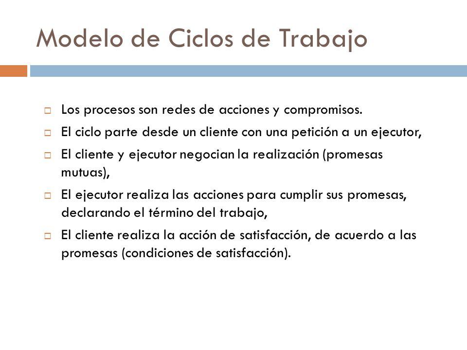 Modelo de Ciclos de Trabajo  Los procesos son redes de acciones y compromisos.