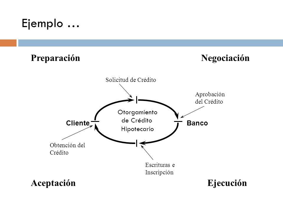 ClienteBanco PreparaciónNegociación EjecuciónAceptación Aprobación del Crédito Obtención del Crédito Solicitud de Crédito Escrituras e Inscripción Ejemplo … Otorgamiento de Crédito Hipotecario