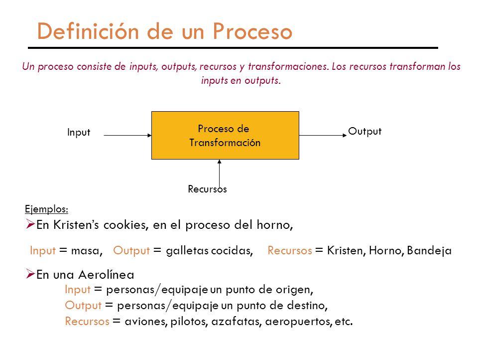 Definición de un Proceso Ejemplos:  En Kristen's cookies, en el proceso del horno, Un proceso consiste de inputs, outputs, recursos y transformaciones.