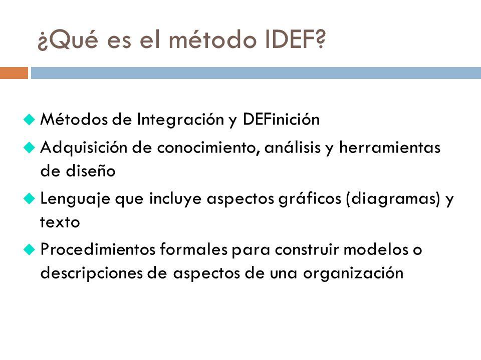 u Métodos de Integración y DEFinición u Adquisición de conocimiento, análisis y herramientas de diseño u Lenguaje que incluye aspectos gráficos (diagramas) y texto u Procedimientos formales para construir modelos o descripciones de aspectos de una organización ¿Qué es el método IDEF