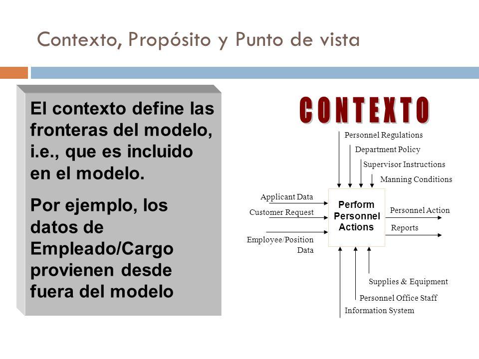 El contexto define las fronteras del modelo, i.e., que es incluido en el modelo.