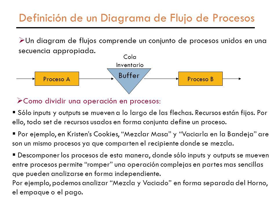 Definición de un Diagrama de Flujo de Procesos  Un diagram de flujos comprende un conjunto de procesos unidos en una secuencia appropiada.