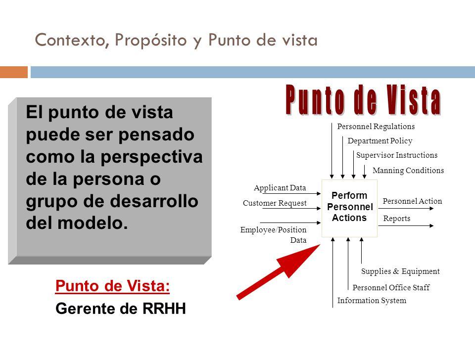 El punto de vista puede ser pensado como la perspectiva de la persona o grupo de desarrollo del modelo.