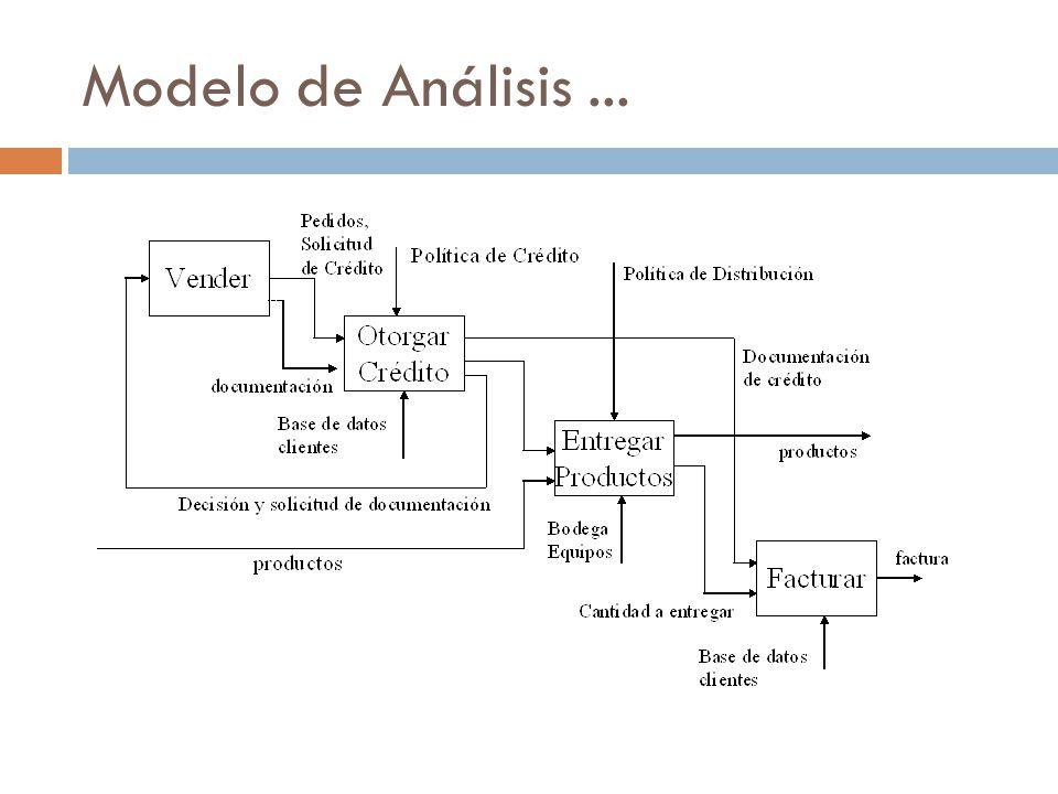 Modelo de Análisis...
