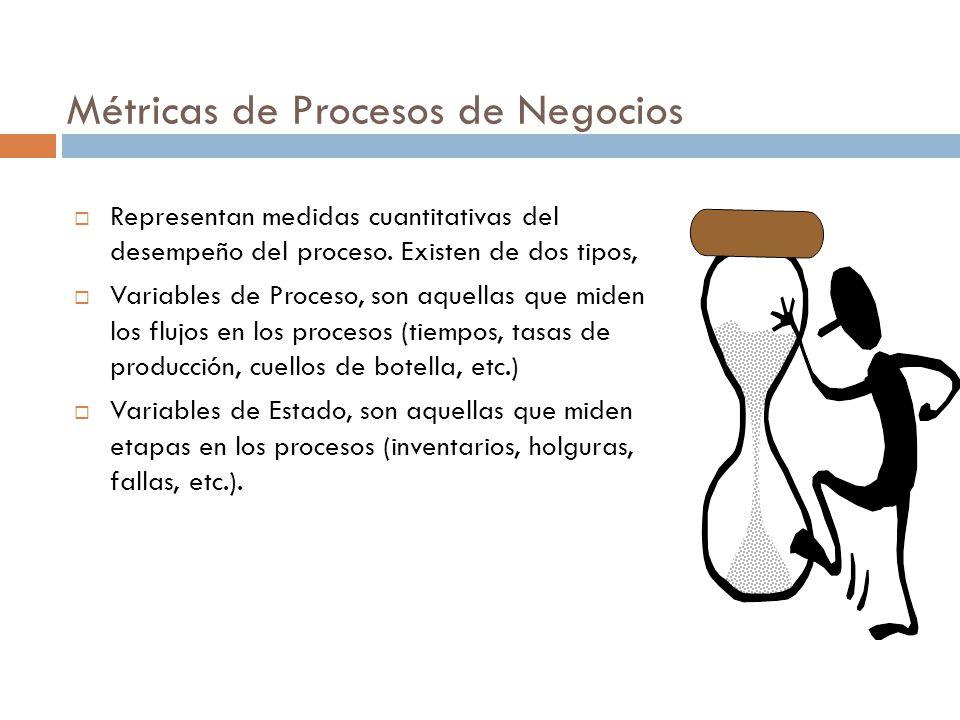 Métricas de Procesos de Negocios  Representan medidas cuantitativas del desempeño del proceso.