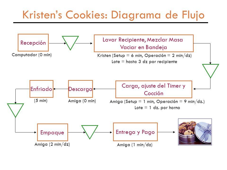 Kristen's Cookies: Diagrama de Flujo Recepción Computador (0 min) Lavar Recipiente, Mezclar Masa Vaciar en Bandeja Kristen (Setup = 6 min, Operación = 2 min/dz) Lote = hasta 3 dz por recipiente Carga, ajuste del Timer y Cocción Amiga (Setup = 1 min, Operación = 9 min/dz.) Lote = 1 dz.