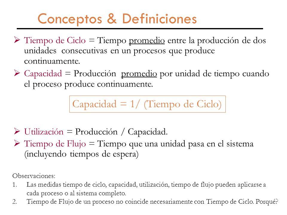 Conceptos & Definiciones  Tiempo de Ciclo = Tiempo promedio entre la producción de dos unidades consecutivas en un procesos que produce continuamente.