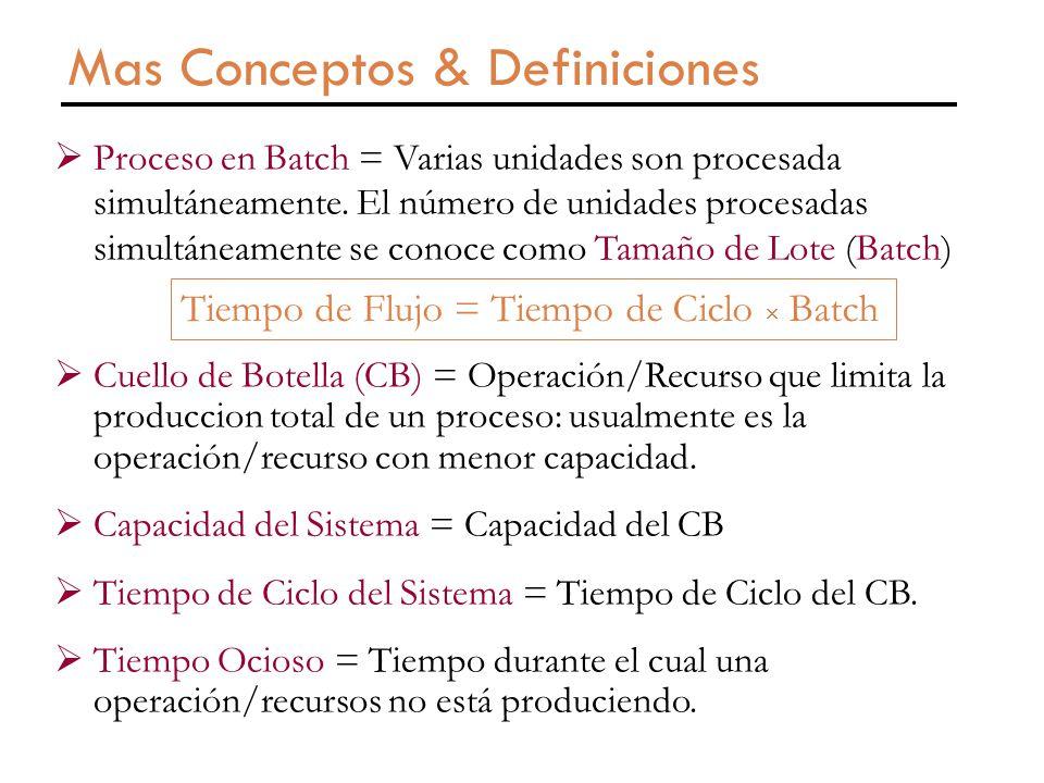 Mas Conceptos & Definiciones  Proceso en Batch = Varias unidades son procesada simultáneamente.