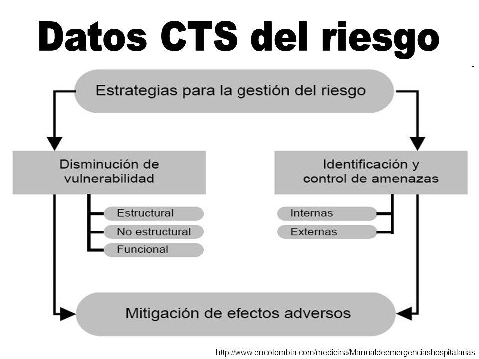 http://www.encolombia.com/medicina/Manualdeemergenciashospitalarias