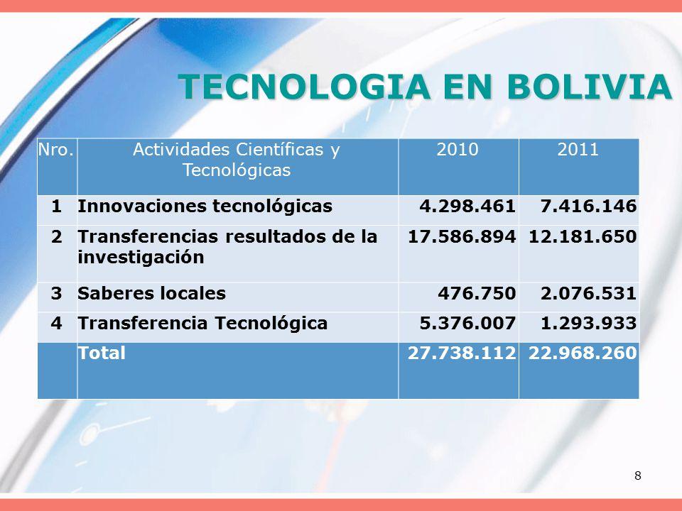 8 TECNOLOGIA EN BOLIVIA Nro.Actividades Científicas y Tecnológicas 20102011 1Innovaciones tecnológicas4.298.4617.416.146 2Transferencias resultados de la investigación 17.586.89412.181.650 3Saberes locales476.7502.076.531 4Transferencia Tecnológica5.376.0071.293.933 Total27.738.11222.968.260