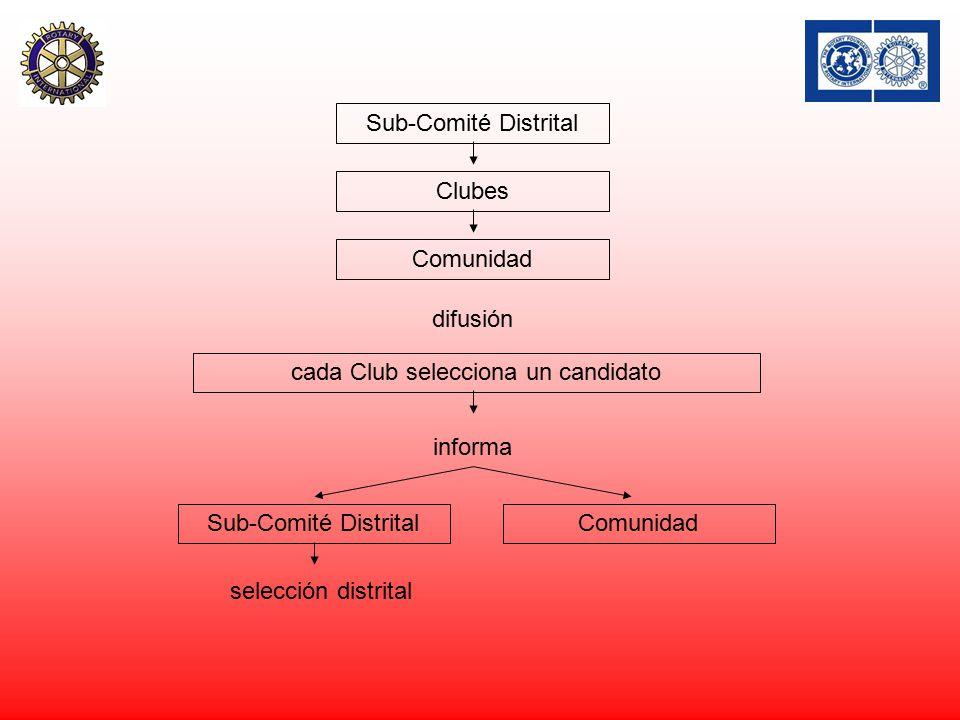 Clubes Comunidad difusión cada Club selecciona un candidato informa Sub-Comité DistritalComunidad selección distrital Sub-Comité Distrital