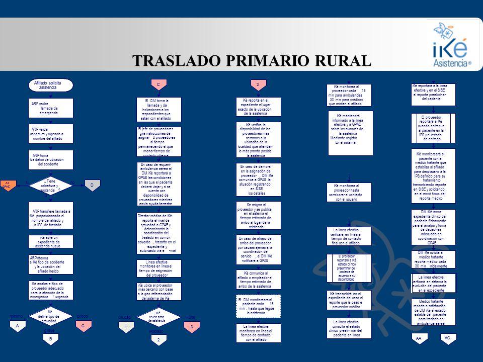TRASLADO PRIMARIO RURAL