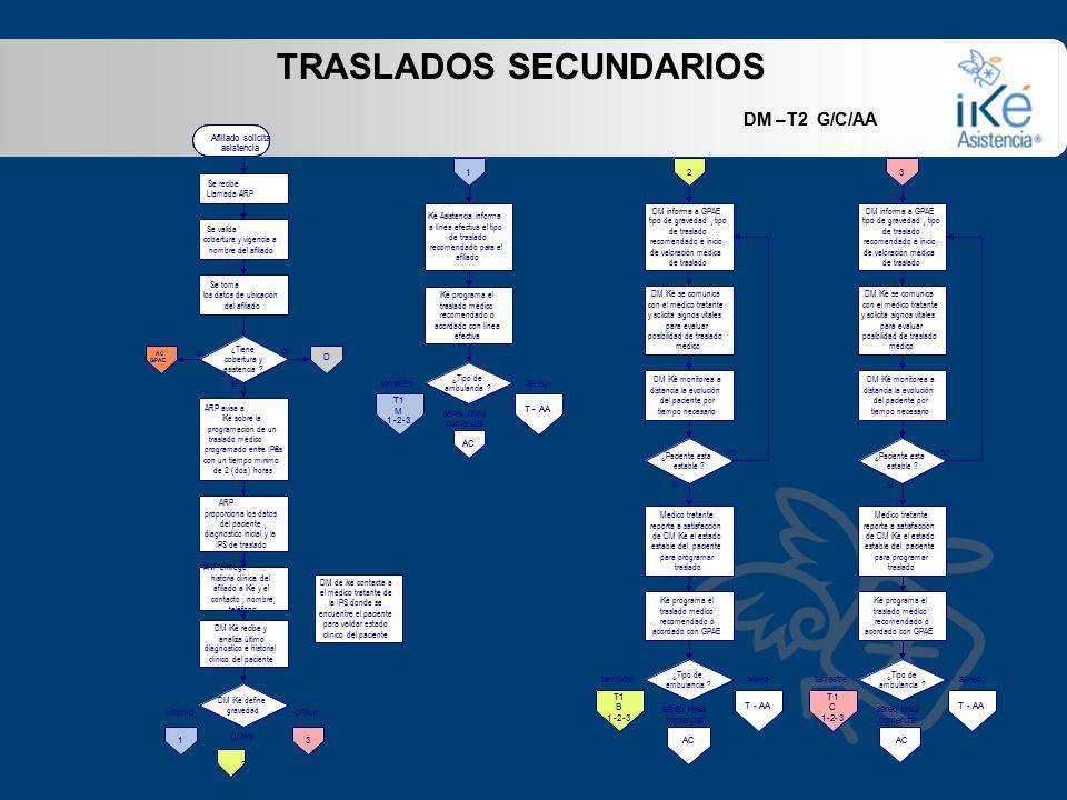 TRASLADOS SECUNDARIOS DM –T2 G/C/AA