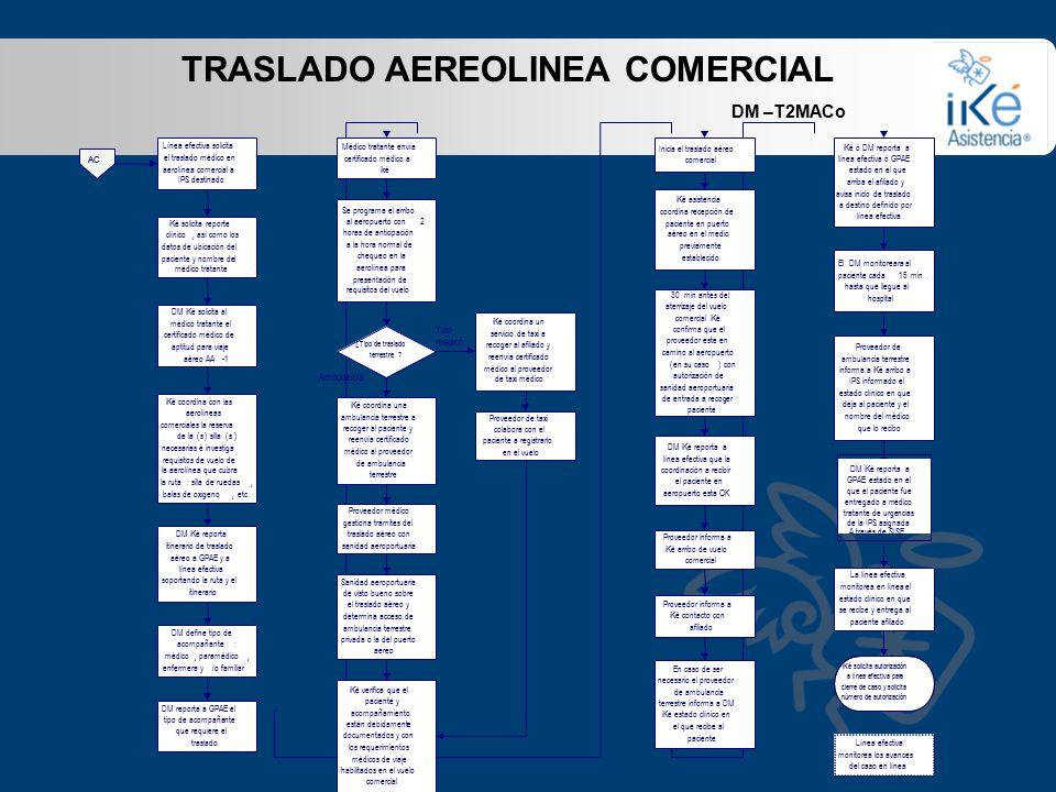 TRASLADO AEREOLINEA COMERCIAL DM –T2MACo