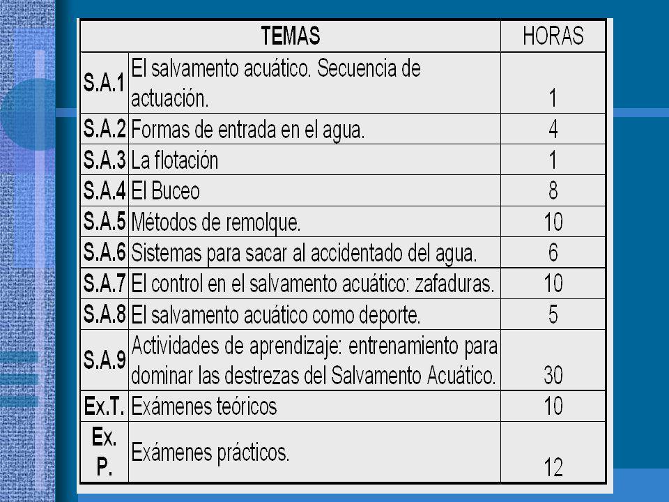 Temas (II)