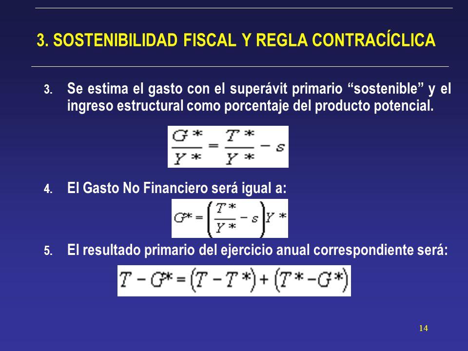 14 3. SOSTENIBILIDAD FISCAL Y REGLA CONTRACÍCLICA 3.