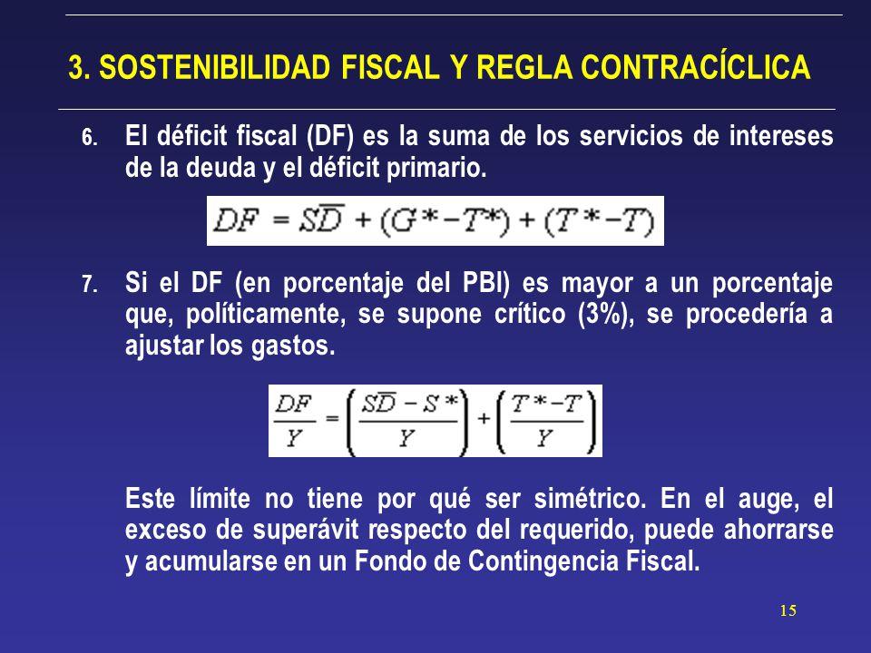 15 3. SOSTENIBILIDAD FISCAL Y REGLA CONTRACÍCLICA 6.