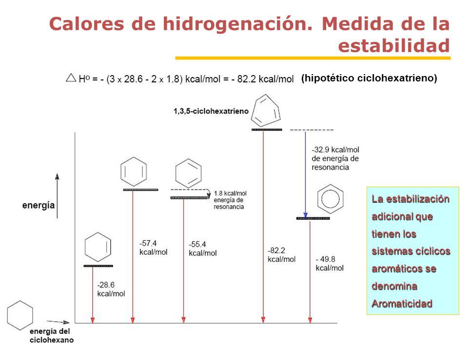 Calores de hidrogenación.