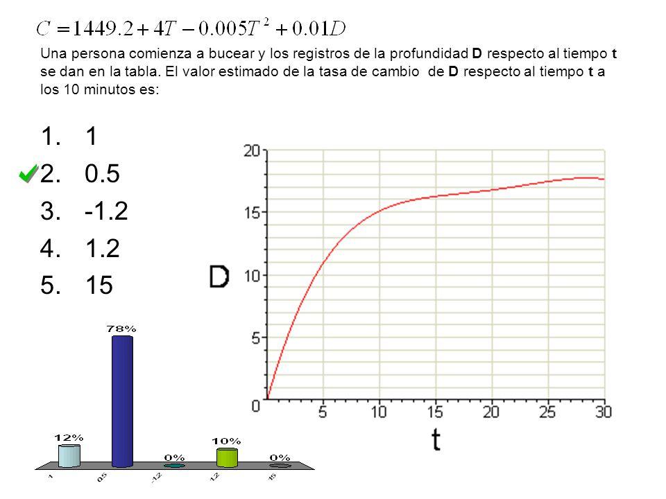 Una persona comienza a bucear y los registros de la profundidad D respecto al tiempo t se dan en la tabla.