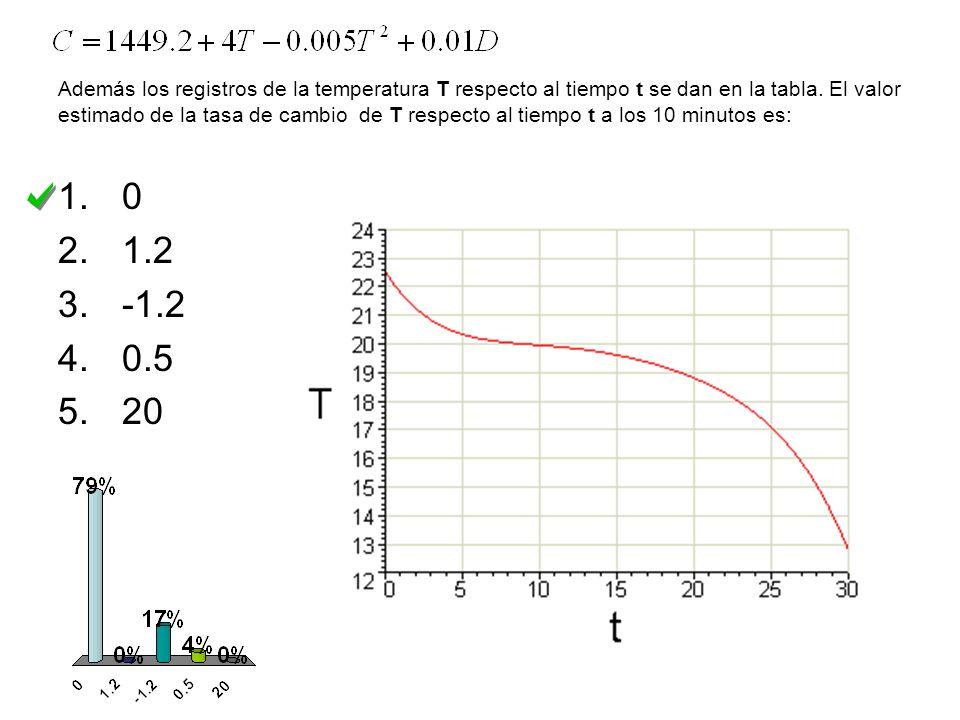 Además los registros de la temperatura T respecto al tiempo t se dan en la tabla.