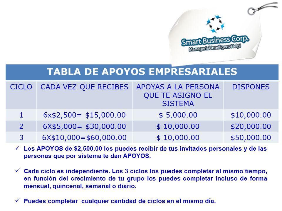 TABLA DE APOYOS EMPRESARIALES CICLOCADA VEZ QUE RECIBESAPOYAS A LA PERSONA QUE TE ASIGNO EL SISTEMA DISPONES 16x$2,500= $15,000.00$ 5,000.00$10,000.00 26X$5,000= $30,000.00$ 10,000.00$20,000.00 36X$10,000=$60,000.00$ 10,000.00$50,000.00 Los APOYOS de $2,500.00 los puedes recibir de tus invitados personales y de las personas que por sistema te dan APOYOS.