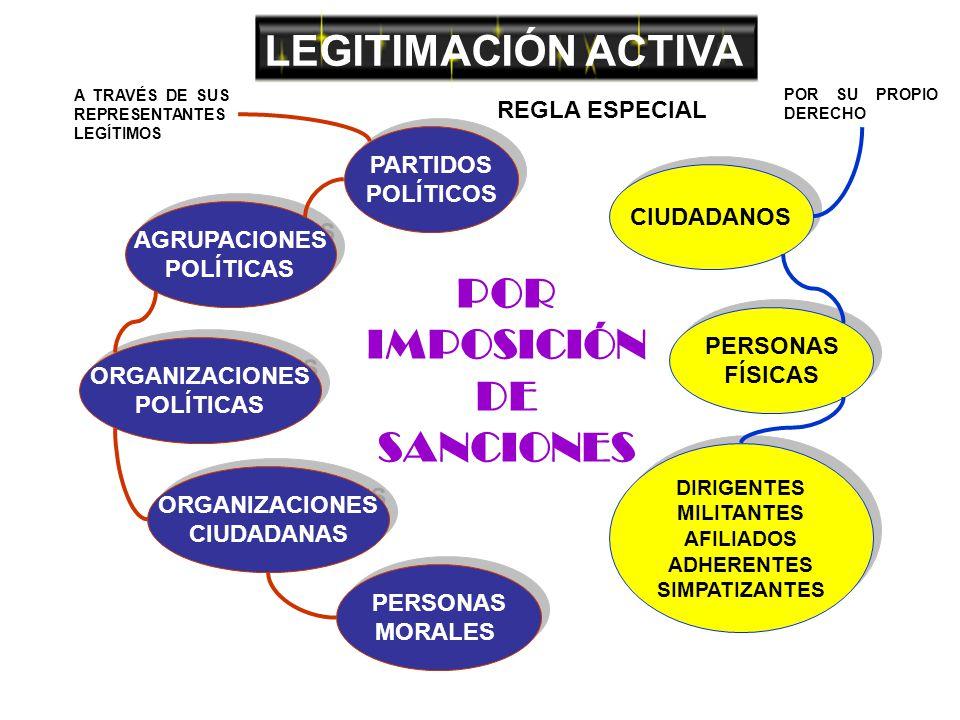 LEGITIMACIÓN ACTIVA POR IMPOSICIÓN DE SANCIONES CIUDADANOS PERSONAS FÍSICAS PERSONAS FÍSICAS DIRIGENTES MILITANTES AFILIADOS ADHERENTES SIMPATIZANTES DIRIGENTES MILITANTES AFILIADOS ADHERENTES SIMPATIZANTES POR SU PROPIO DERECHO PARTIDOS POLÍTICOS PARTIDOS POLÍTICOS AGRUPACIONES POLÍTICAS AGRUPACIONES POLÍTICAS ORGANIZACIONES POLÍTICAS ORGANIZACIONES POLÍTICAS ORGANIZACIONES CIUDADANAS ORGANIZACIONES CIUDADANAS PERSONAS MORALES PERSONAS MORALES A TRAVÉS DE SUS REPRESENTANTES LEGÍTIMOS REGLA ESPECIAL