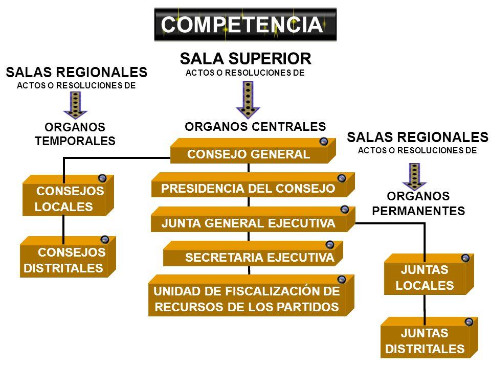 COMPETENCIA ORGANOS CENTRALES ORGANOS PERMANENTES ORGANOS TEMPORALES SALA SUPERIOR ACTOS O RESOLUCIONES DE SALAS REGIONALES ACTOS O RESOLUCIONES DE JUNTAS LOCALES JUNTAS DISTRITALES PRESIDENCIA DEL CONSEJO CONSEJO GENERAL JUNTA GENERAL EJECUTIVA SECRETARIA EJECUTIVA CONSEJOS DISTRITALES CONSEJOS LOCALES 32 300 UNIDAD DE FISCALIZACIÓN DE RECURSOS DE LOS PARTIDOS