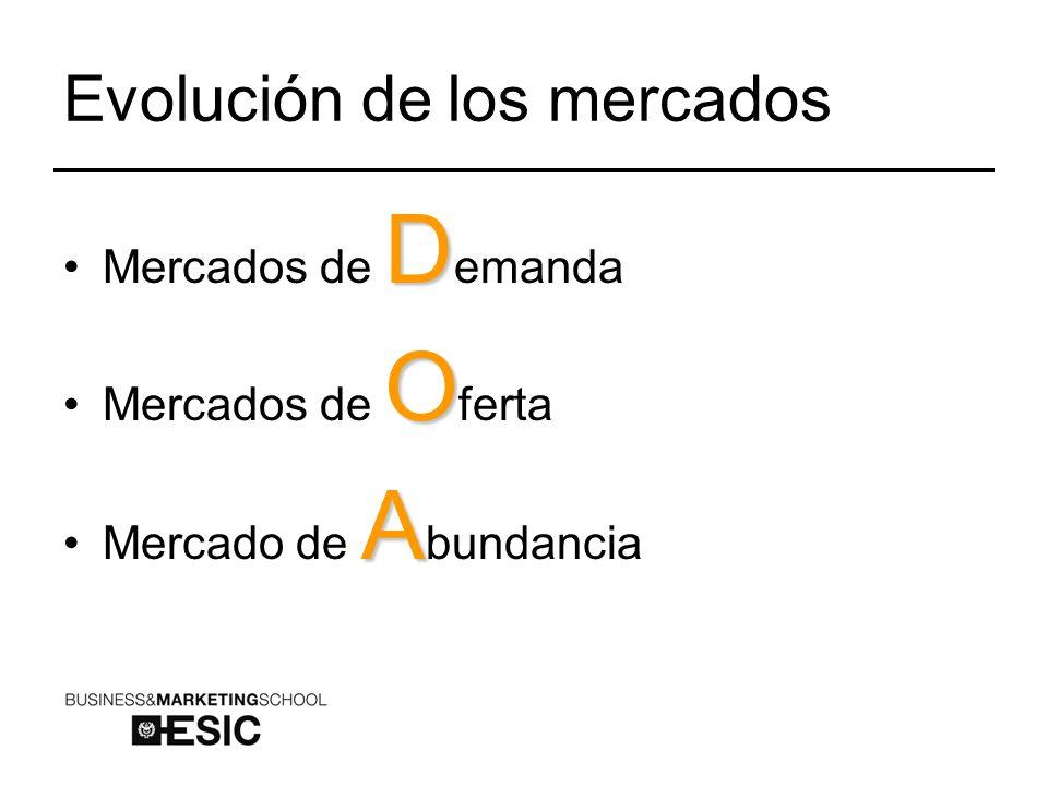 Evolución de los mercados DMercados de D emanda OMercados de O ferta AMercado de A bundancia